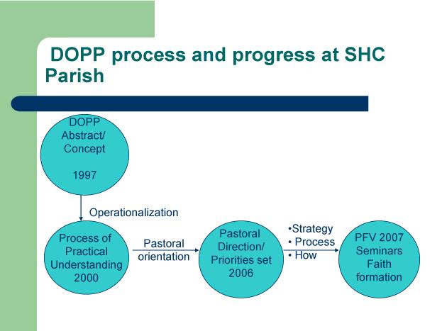 dopp-process