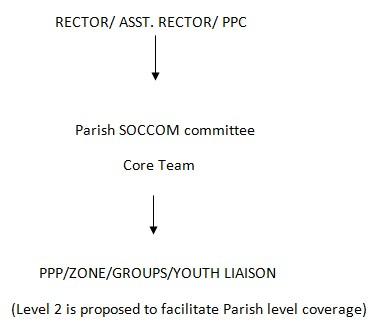 sccom-structure